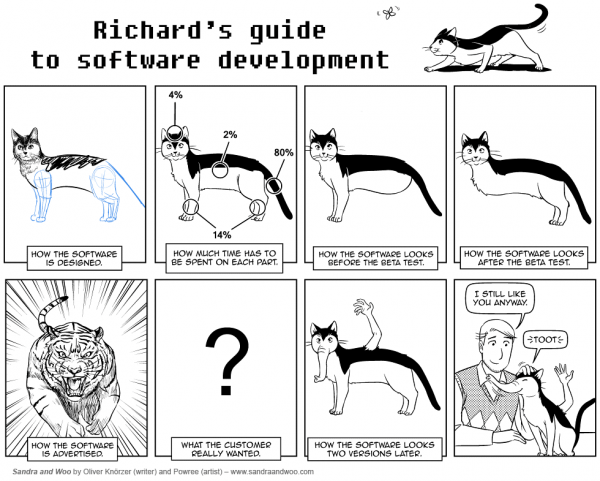 http://www.jokeoverflow.com/picture-jokes/whatever/software-engineering-now-with-cats